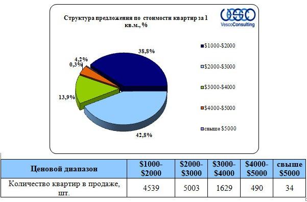 Структура предложения по стоимости квартир за 1 кв.м